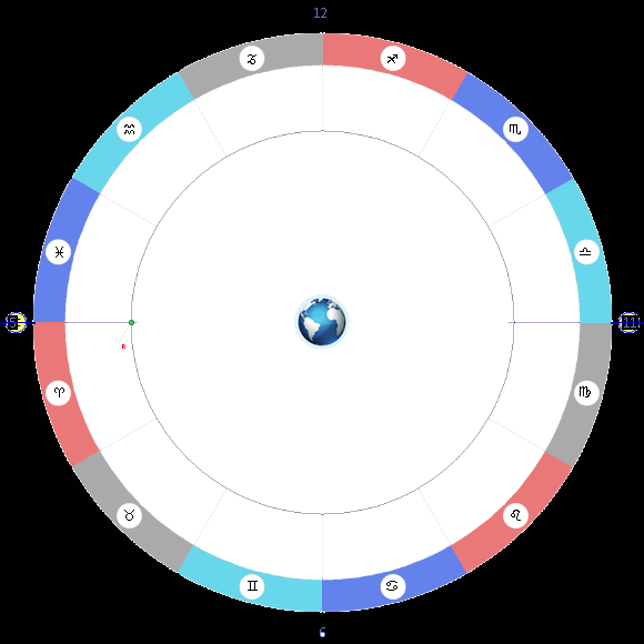 Соляр гороскоп онлайн с расшифровкой
